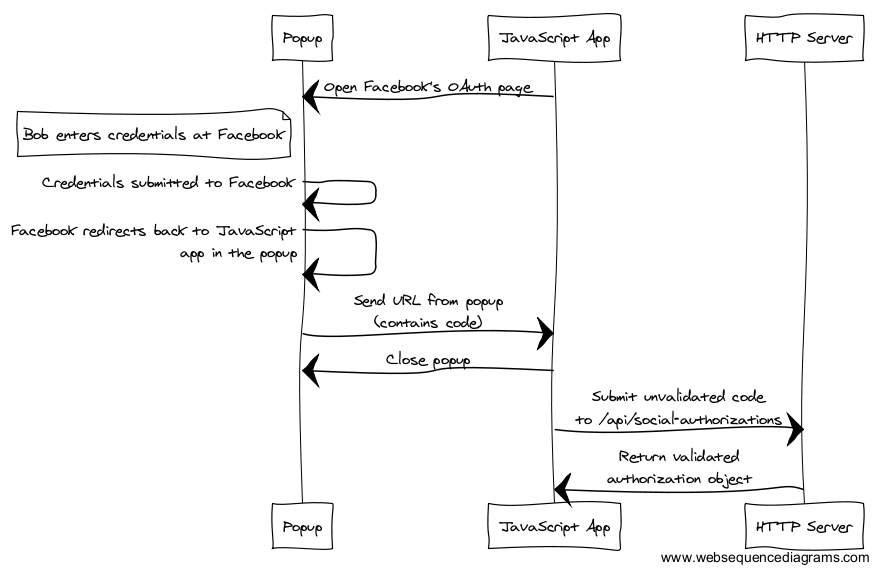 Authentication for Single Page Apps :: madhatted com